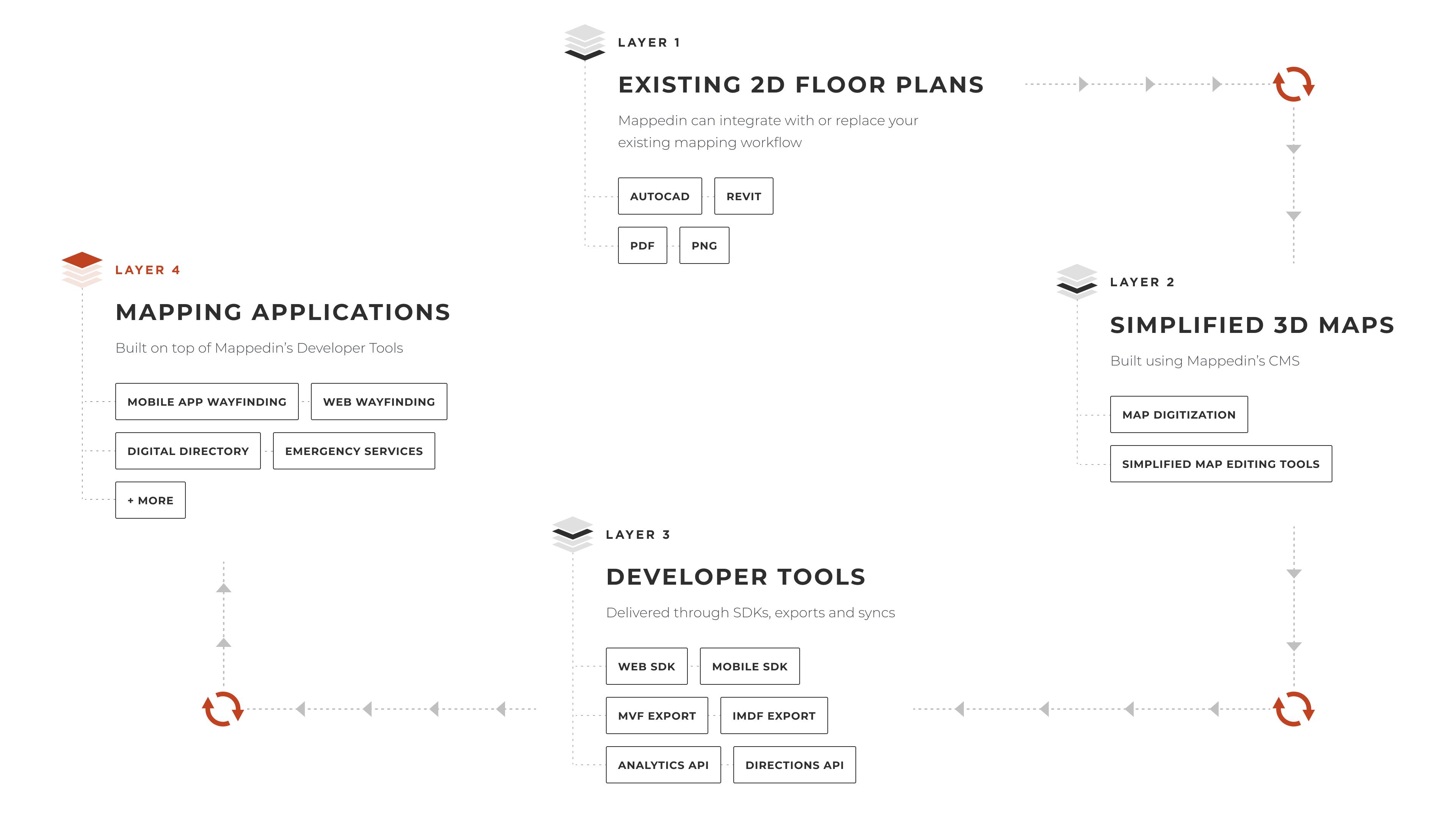 Mappedin Platform Infographic