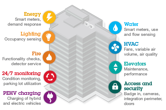 Samples-of-Smart-Building-Solutions-by-IBM-Source-IBM-2010.ppm
